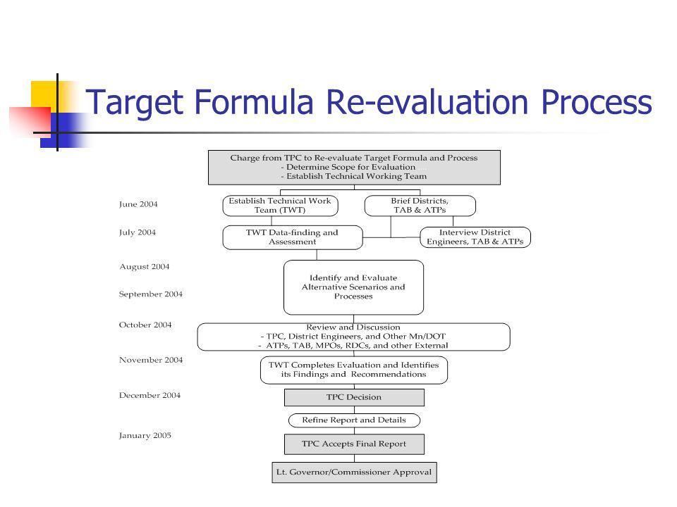 Target Formula Re-evaluation Process