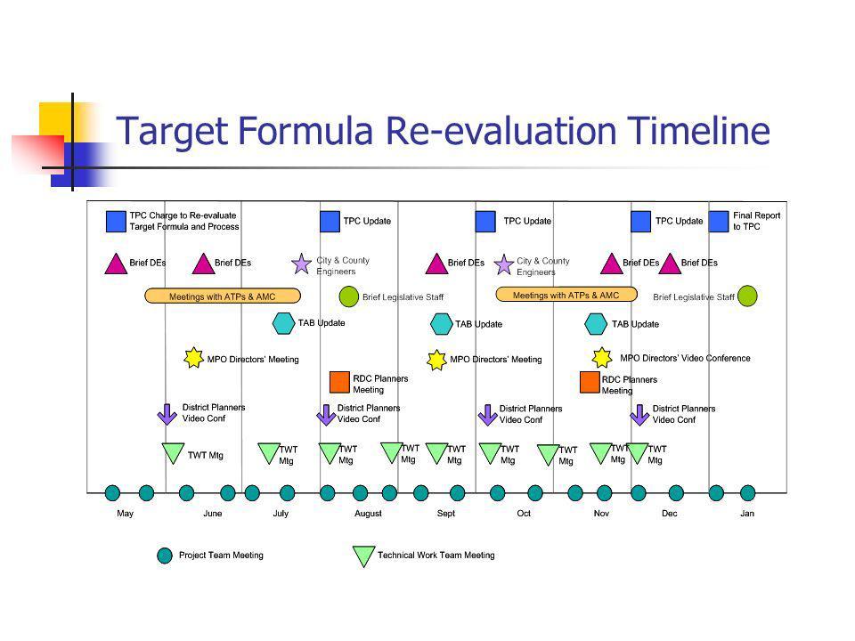 Target Formula Re-evaluation Timeline