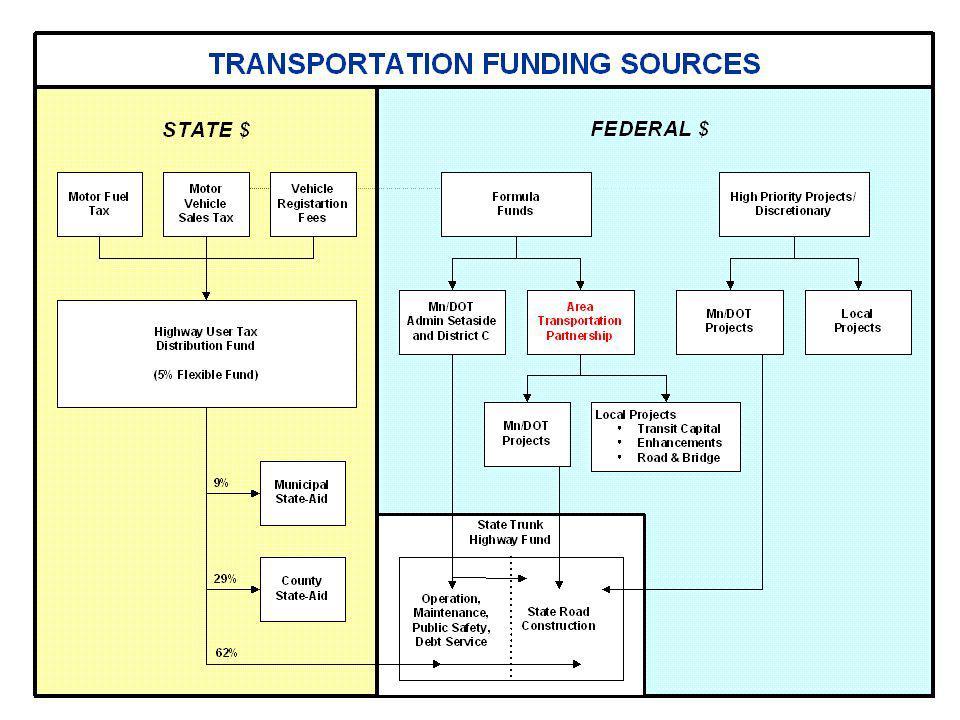 Existing Target Formula MEASUREFACTORWEIGHT System Size 40% Bridge Area10% Lanes Miles25% Buses5% Usage 60% Present VMT25% HCVMT5% Future Population 30%