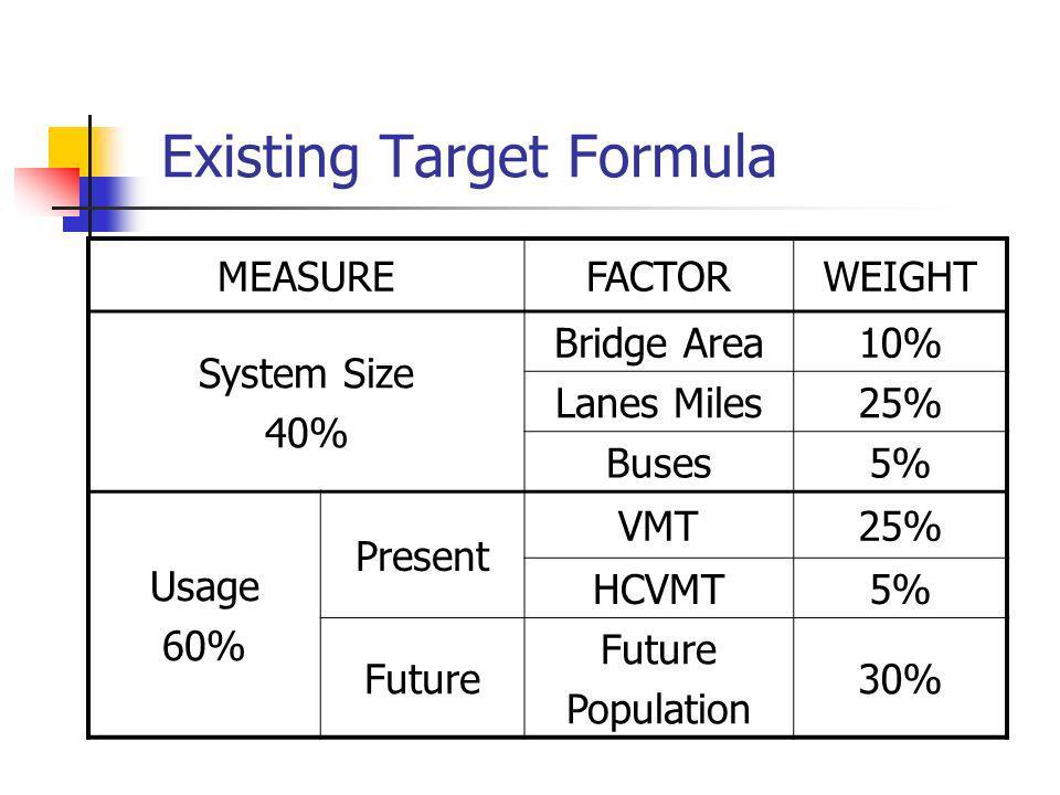 Existing Target Formula MEASUREFACTORWEIGHT System Size 40% Bridge Area10% Lanes Miles25% Buses5% Usage 60% Present VMT25% HCVMT5% Future Population 3
