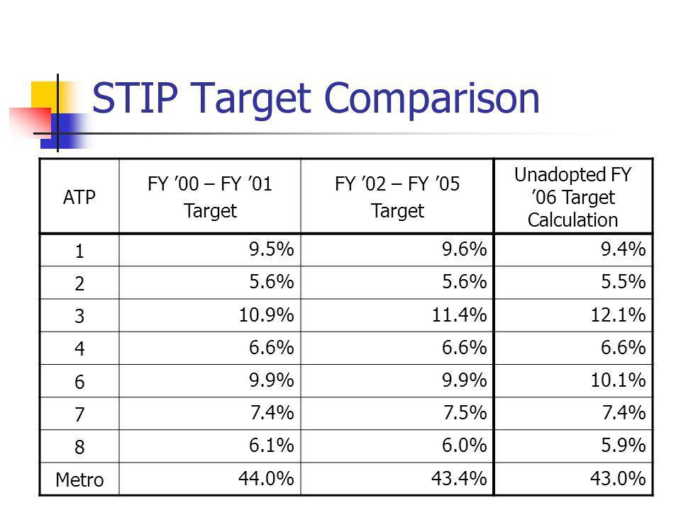 STIP Target Comparison ATP FY 00 – FY 01 Target FY 02 – FY 05 Target Unadopted FY 06 Target Calculation 1 9.5%9.6%9.4% 2 5.6% 5.5% 3 10.9%11.4%12.1% 4