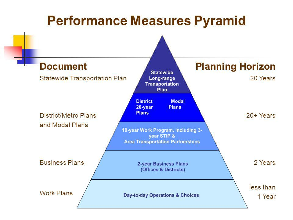 Document Statewide Transportation Plan District/Metro Plans and Modal Plans Business Plans Work Plans Performance Measures Pyramid Planning Horizon 20 Years 20+ Years 2 Years less than 1 Year