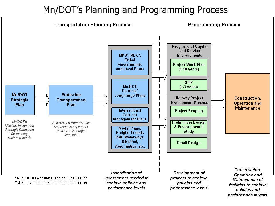 Mn/DOTs Planning and Programming Process