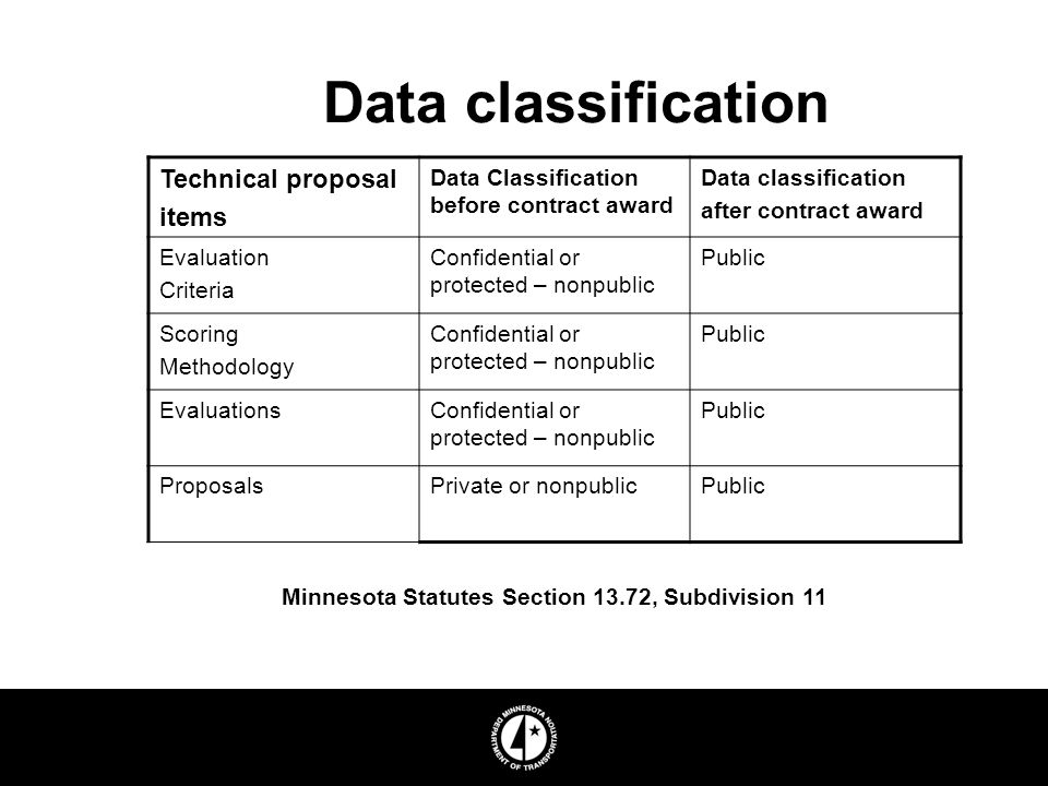 Data classification Technical proposal items Data Classification before contract award Data classification after contract award Evaluation Criteria Confidential or protected – nonpublic Public Scoring Methodology Confidential or protected – nonpublic Public EvaluationsConfidential or protected – nonpublic Public ProposalsPrivate or nonpublicPublic Minnesota Statutes Section 13.72, Subdivision 11