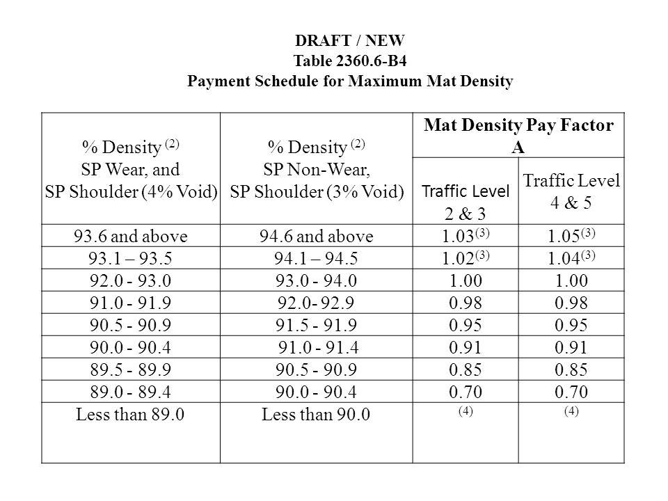 % Density (2) SP Wear, and SP Shoulder (4% Void) % Density (2) SP Non-Wear, SP Shoulder (3% Void) Mat Density Pay Factor A Traffic Level 2 & 3 Traffic