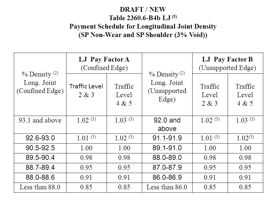 % Density (2) Long. Joint (Confined Edge) LJ Pay Factor A (Confined Edge) % Density (2) Long. Joint (Unsupported Edge) LJ Pay Factor B (Unsupported Ed
