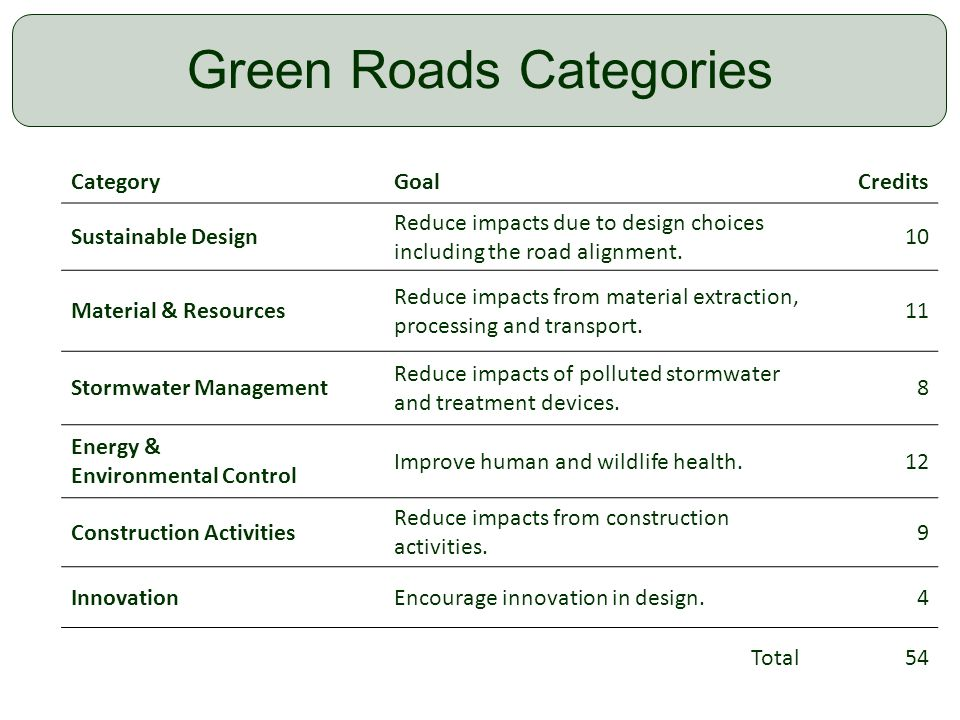 15 Green Roads Categories CategoryGoalCredits Sustainable Design Reduce impacts due to design choices including the road alignment. 10 Material & Reso