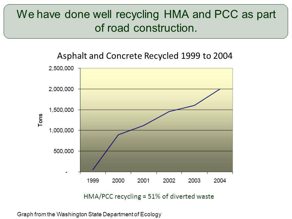 18 We have done well recycling HMA and PCC as part of road construction. Asphalt and Concrete Recycled 1999 to 2004 Graph from the Washington State De