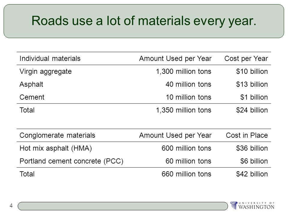 4 Roads use a lot of materials every year. Individual materialsAmount Used per YearCost per Year Virgin aggregate1,300 million tons$10 billion Asphalt