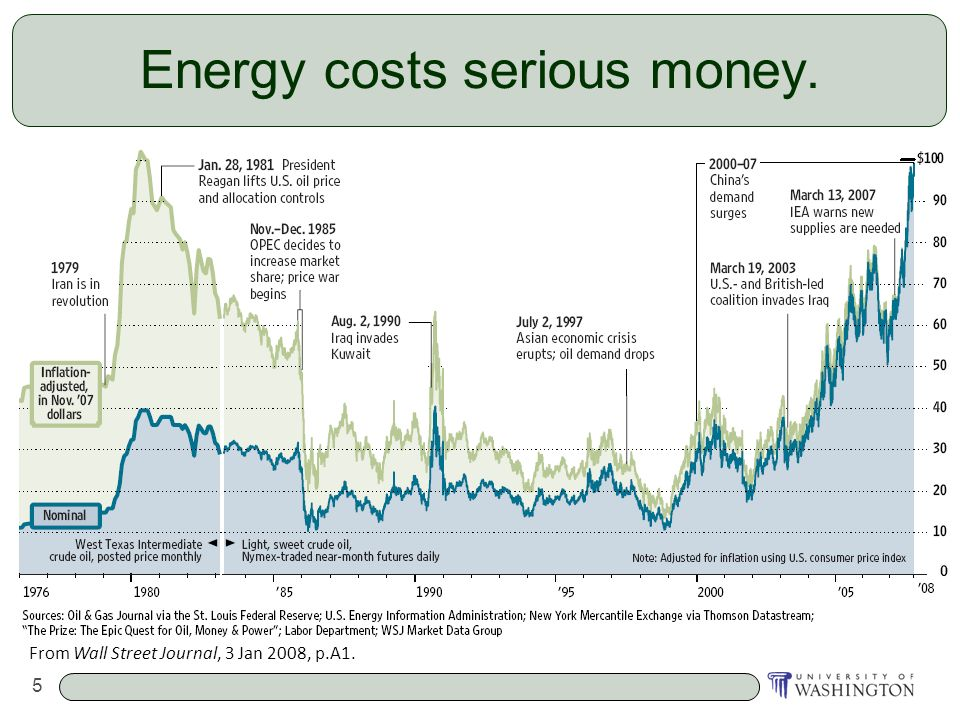 5 Energy costs serious money. From Wall Street Journal, 3 Jan 2008, p.A1.