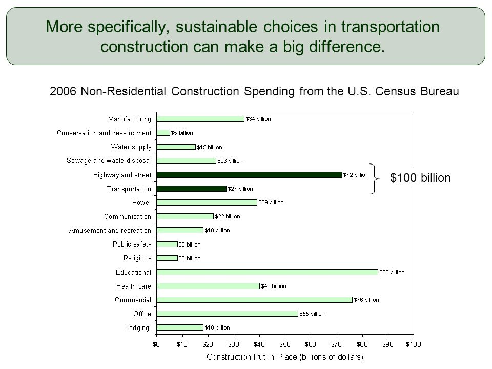 8 More specifically, sustainable choices in transportation construction can make a big difference. 2006 Non-Residential Construction Spending from the