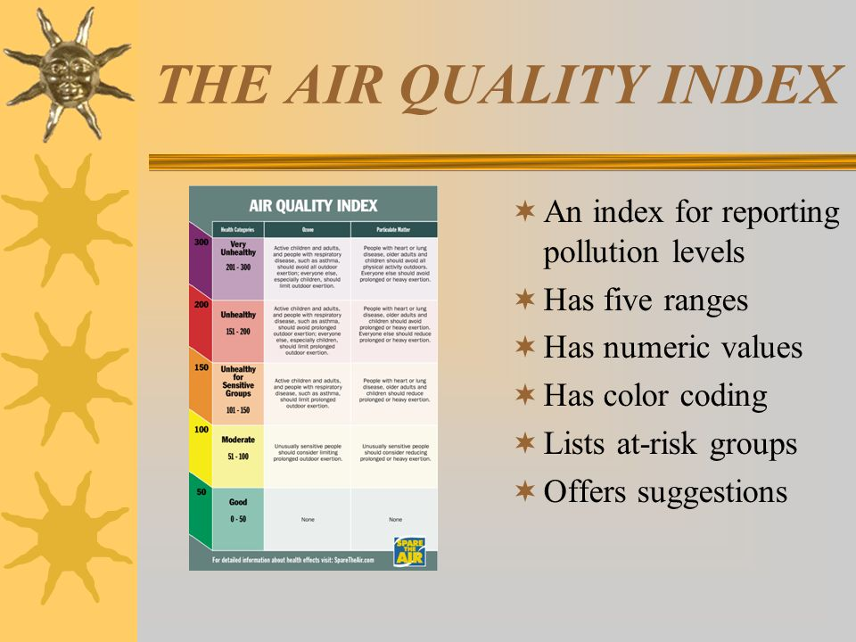 THE AIR QUALITY INDEX An index for reporting pollution levels Has five ranges Has numeric values Has color coding Lists at-risk groups Offers suggesti