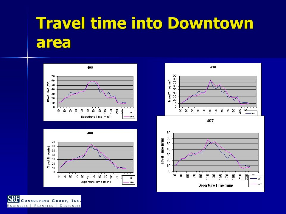 Travel time into Downtown area