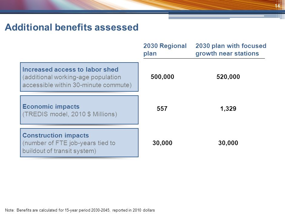 13 Considered select number of wider economic benefits that research suggests will accrue as result of transit investments: 1.Access to labor shed - number of working-age residents accessible to employers within 30-minute commute 2.Economic development induced by transit investment – TREDIS model 3.Construction jobs – number of FTE jobs tied to buildout of transit system In addition to the direct impacts, we calculated three kinds of wider economic impacts