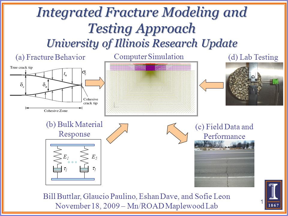 Integrated Fracture Modeling and Testing Approach University of Illinois Research Update E1E1 E5E5 1 5 (c) Field Data and Performance (d) Lab Testing(