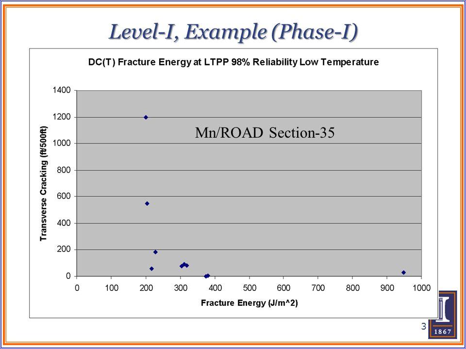 Level-I, Example (Phase-I) 3 Mn/ROAD Section-35