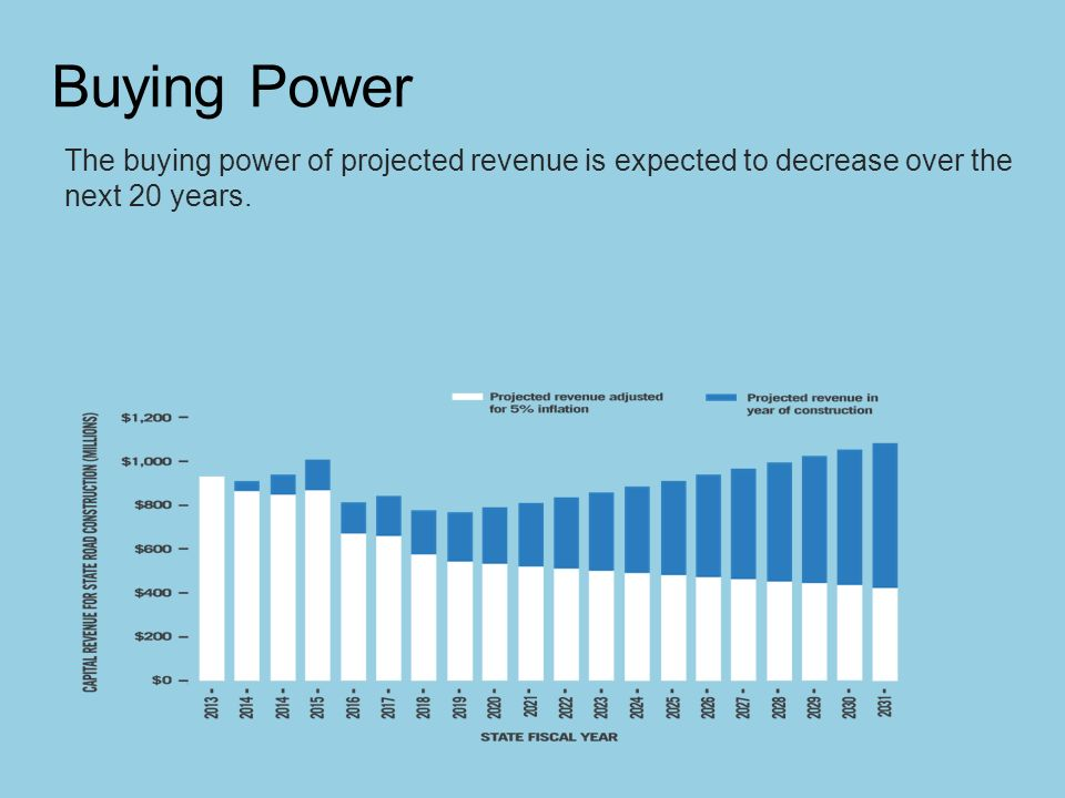 Buying Power The buying power of projected revenue is expected to decrease over the next 20 years.