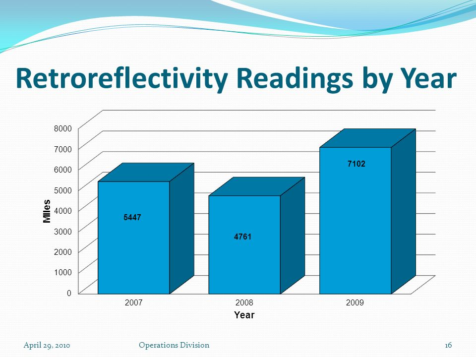 April 29, 2010Operations Division16 Retroreflectivity Readings by Year