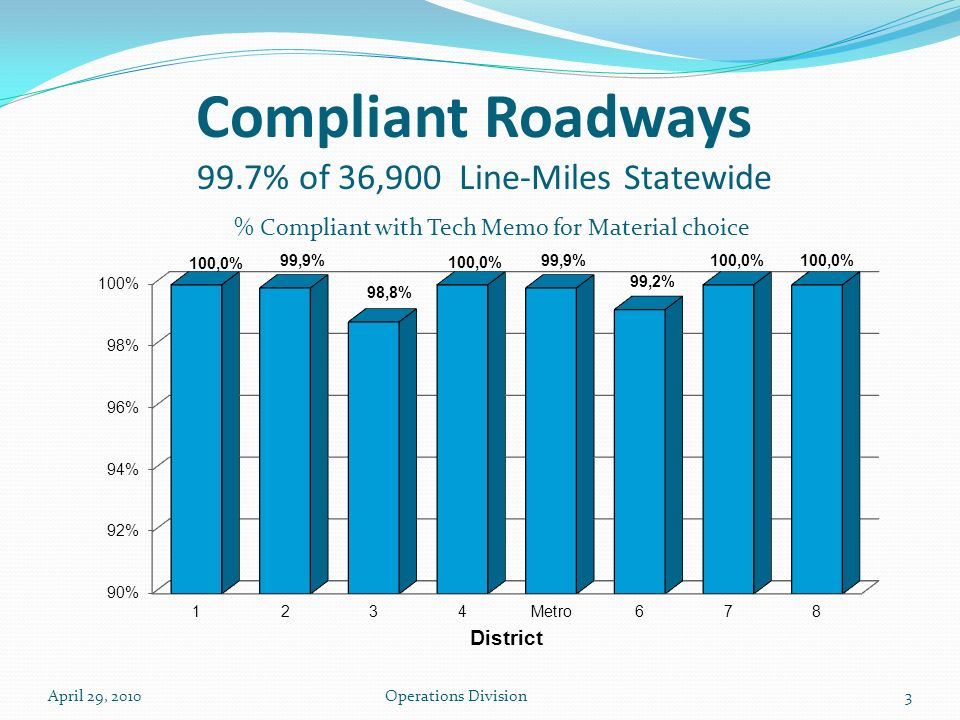 Compliant Roadways 99.7% of 36,900 Line-Miles Statewide 3Operations DivisionApril 29, 2010 % Compliant with Tech Memo for Material choice