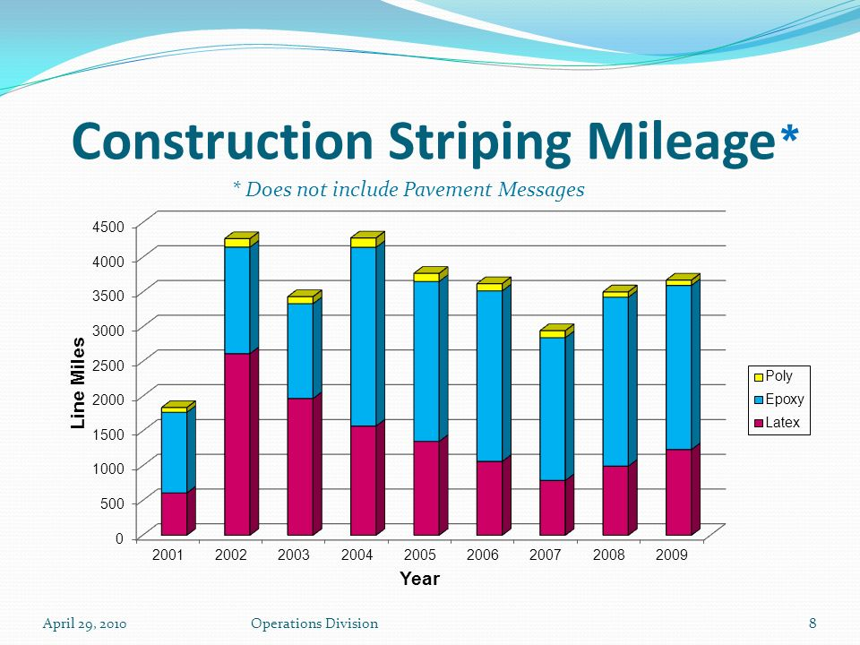 Construction Striping Mileage * April 29, 2010Operations Division8 * Does not include Pavement Messages