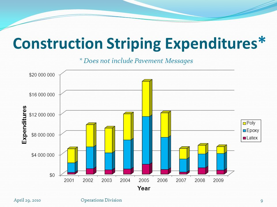 April 29, 2010Operations Division9 Construction Striping Expenditures * * Does not include Pavement Messages