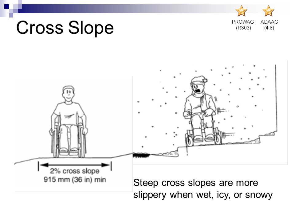 Cross Slope Steep cross slopes are more slippery when wet, icy, or snowy PROWAG (R303) ADAAG (4.8)