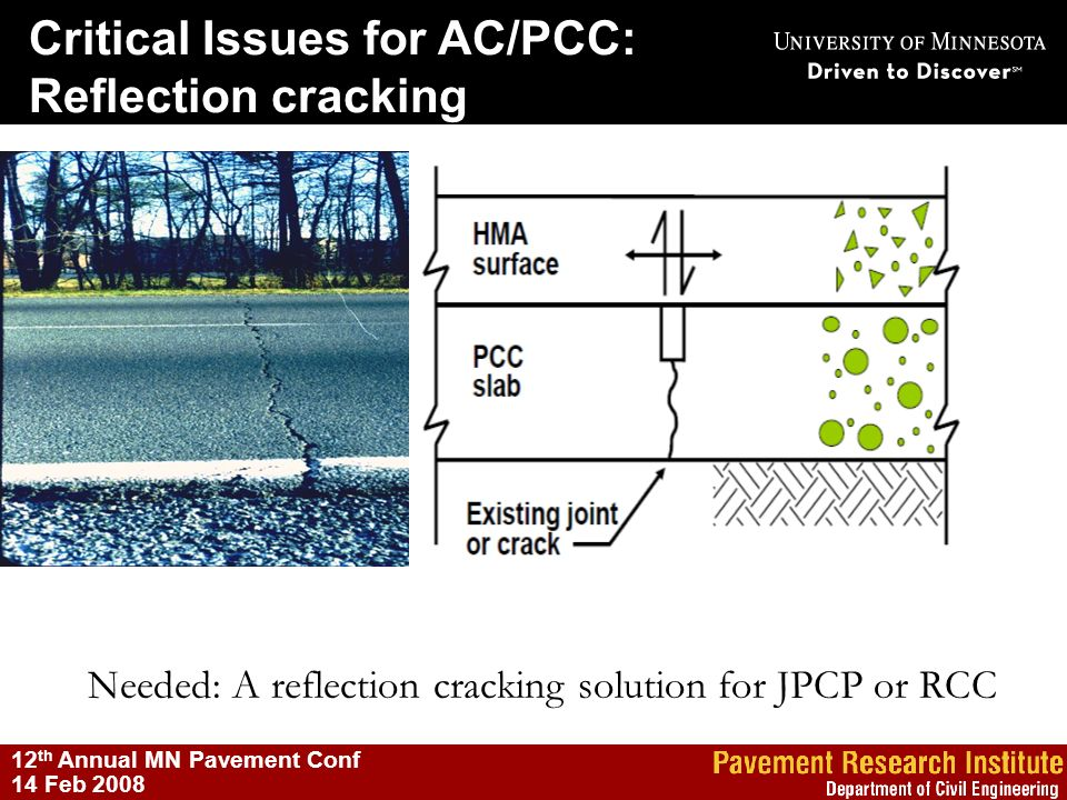 12 th Annual MN Pavement Conf 14 Feb 2008 Needed: A reflection cracking solution for JPCP or RCC Critical Issues for AC/PCC: Reflection cracking