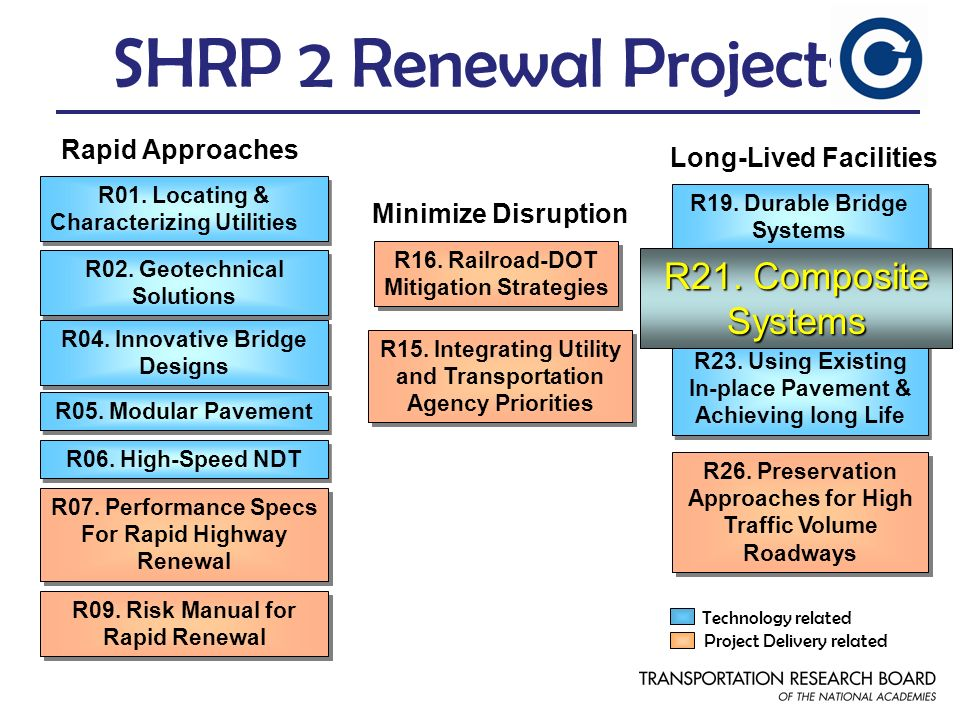 R09. Risk Manual for Rapid Renewal R06. High-Speed NDT R04. Innovative Bridge Designs SHRP 2 Renewal Projects R01. Locating & Characterizing Utilities