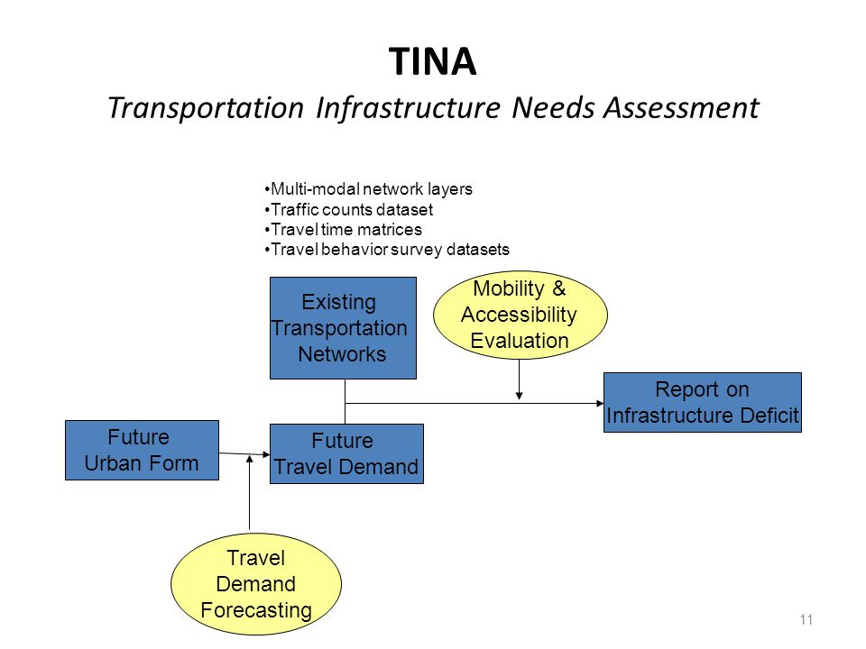 TINA Transportation Infrastructure Needs Assessment 11 Future Urban Form Existing Transportation Networks Report on Infrastructure Deficit Mobility & Accessibility Evaluation Future Travel Demand Travel Demand Forecasting Multi-modal network layers Traffic counts dataset Travel time matrices Travel behavior survey datasets