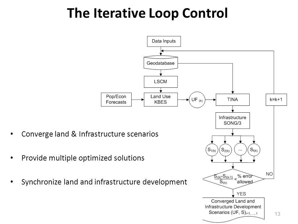 The Iterative Loop Control 13 Converge land & Infrastructure scenarios Provide multiple optimized solutions Synchronize land and infrastructure development