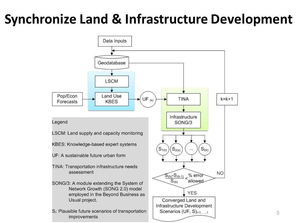 Synchronize Land & Infrastructure Development 5