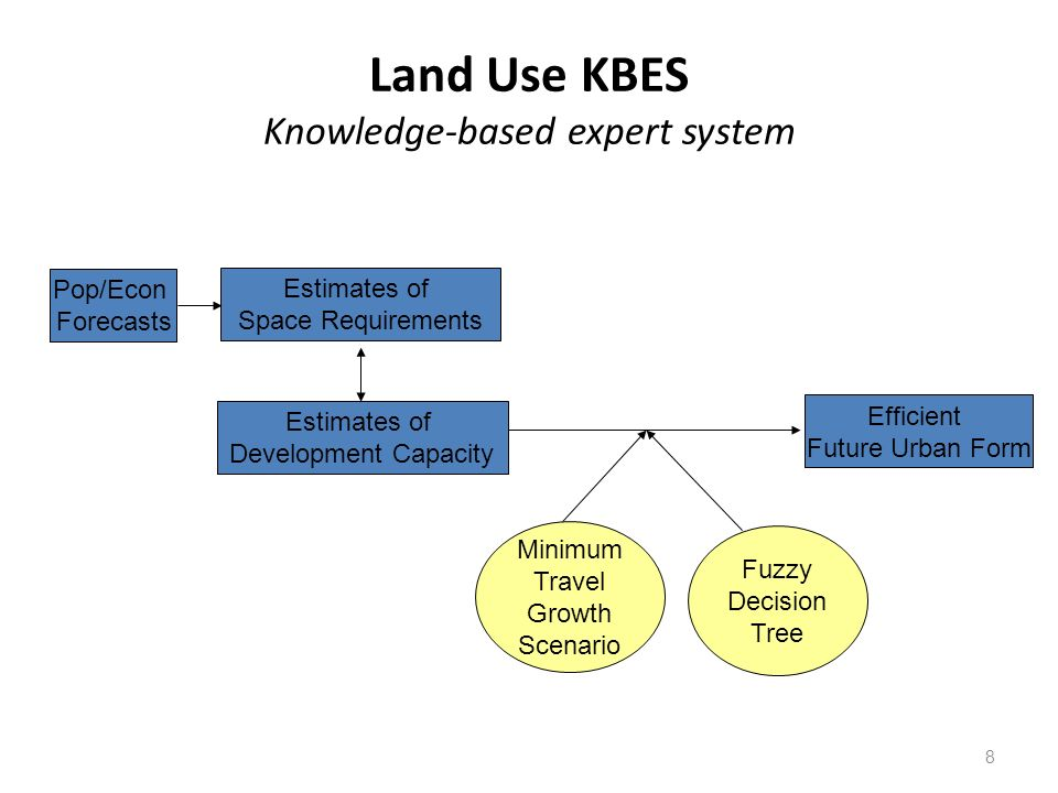 Land Use KBES Knowledge-based expert system 8 Estimates of Development Capacity Pop/Econ Forecasts Estimates of Space Requirements Efficient Future Urban Form Minimum Travel Growth Scenario Fuzzy Decision Tree