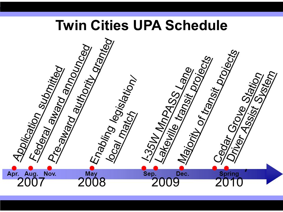Twin Cities UPA Schedule Application submitted Federal award announced Pre-award authority granted Enabling legislation/ local match I-35W MnPASS Lane Majority of transit projects Cedar Grove Station Apr.