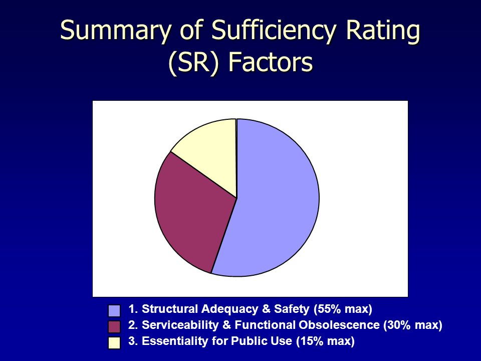 Summary of Sufficiency Rating (SR) Factors 1. Structural Adequacy & Safety (55% max) 2. Serviceability & Functional Obsolescence (30% max) 3. Essentia
