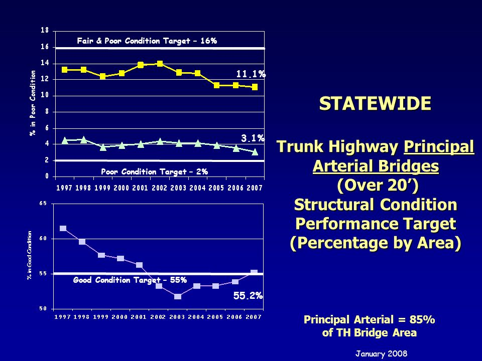 STATEWIDE Trunk Highway Principal Arterial Bridges (Over 20) Structural Condition Performance Target (Percentage by Area) Poor Condition Target – 2% G