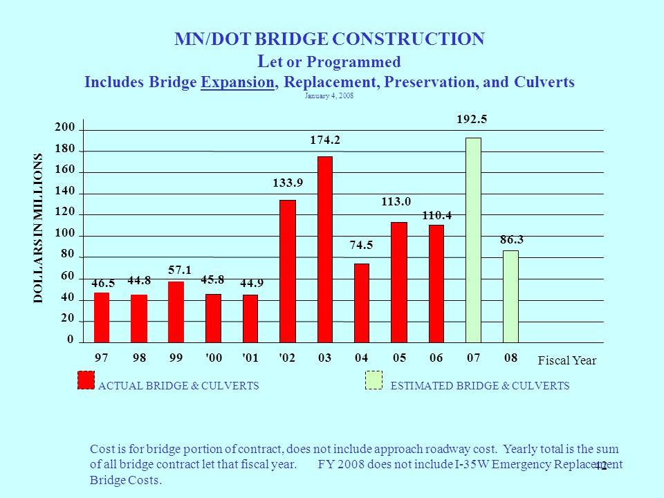 42 MN/DOT BRIDGE CONSTRUCTION L et or Programmed Includes Bridge Expansion, Replacement, Preservation, and Culverts January 4, 2008 ACTUAL BRIDGE & CU