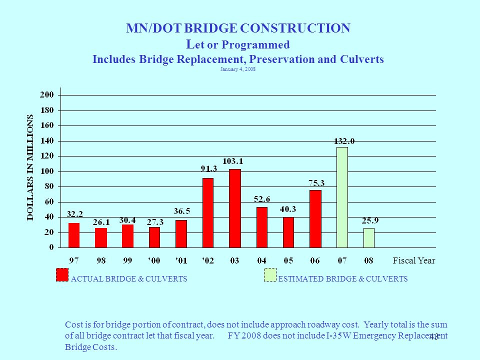 43 MN/DOT BRIDGE CONSTRUCTION L et or Programmed Includes Bridge Replacement, Preservation and Culverts January 4, 2008 ACTUAL BRIDGE & CULVERTS ESTIM