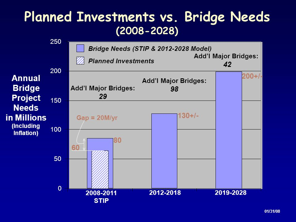 Planned Investments vs. Bridge Needs (2008-2028) 0 50 100 150 200 250 2019-20282012-2018 2008-2011 STIP Annual Bridge Project Needs in Millions (Inclu