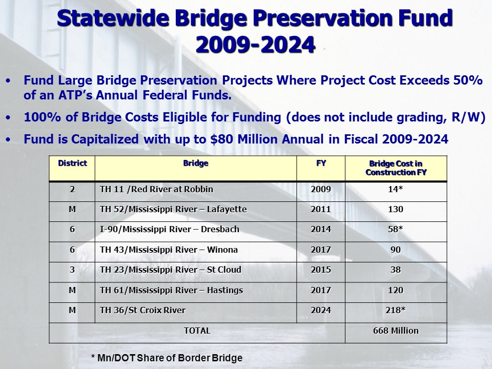 DistrictBridgeFY Bridge Cost in Construction FY 2 TH 11 /Red River at Robbin 200914* M TH 52/Mississippi River – Lafayette 2011130 6 I-90/Mississippi