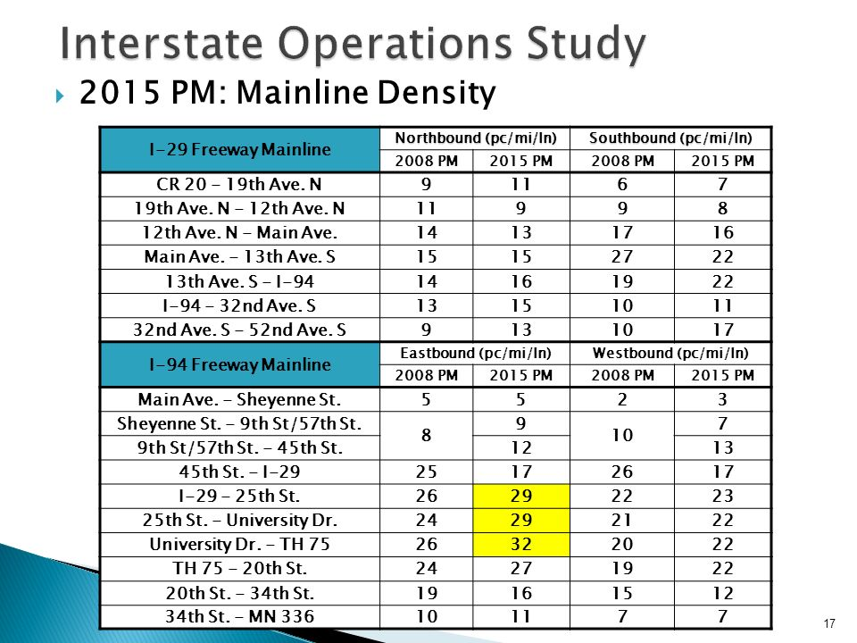 2015 PM: Mainline Density 17 Interstate Operations Study I-29 Freeway Mainline Northbound (pc/mi/ln) Southbound (pc/mi/ln) 2008 PM2015 PM2008 PM2015 PM CR th Ave.