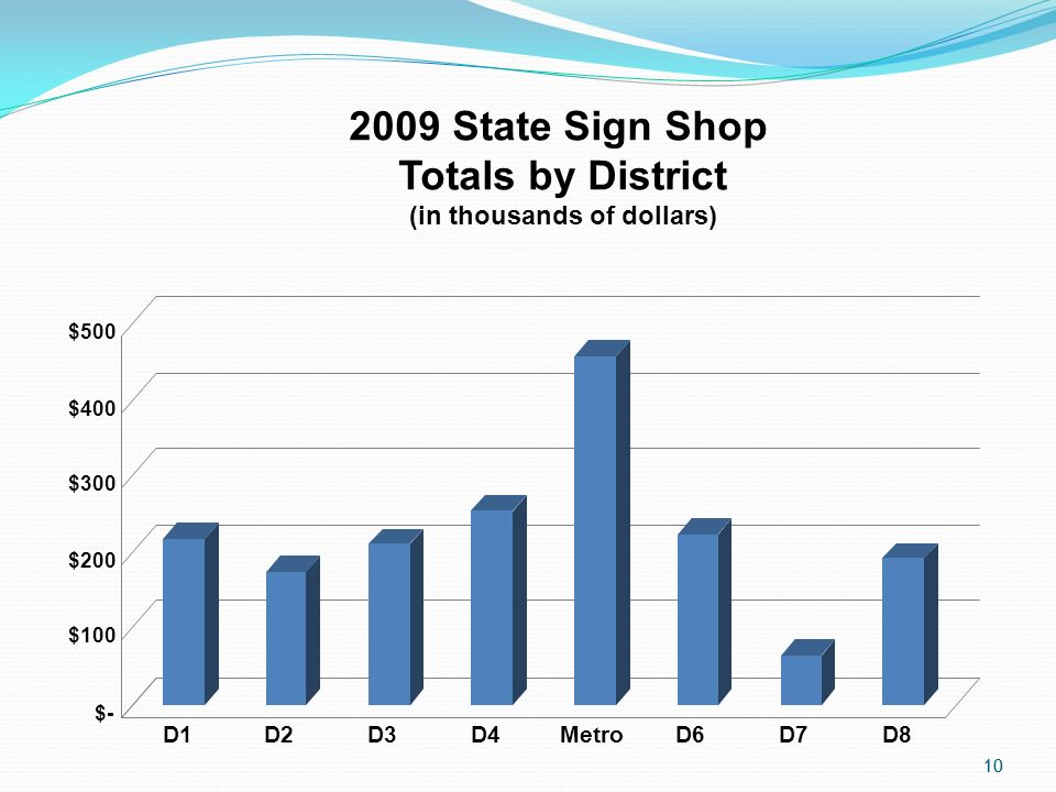 10 $- $100 $200 $300 $400 $500 D1D2D3D4MetroD6D7D8 2009 State Sign Shop Totals by District (in thousands of dollars)