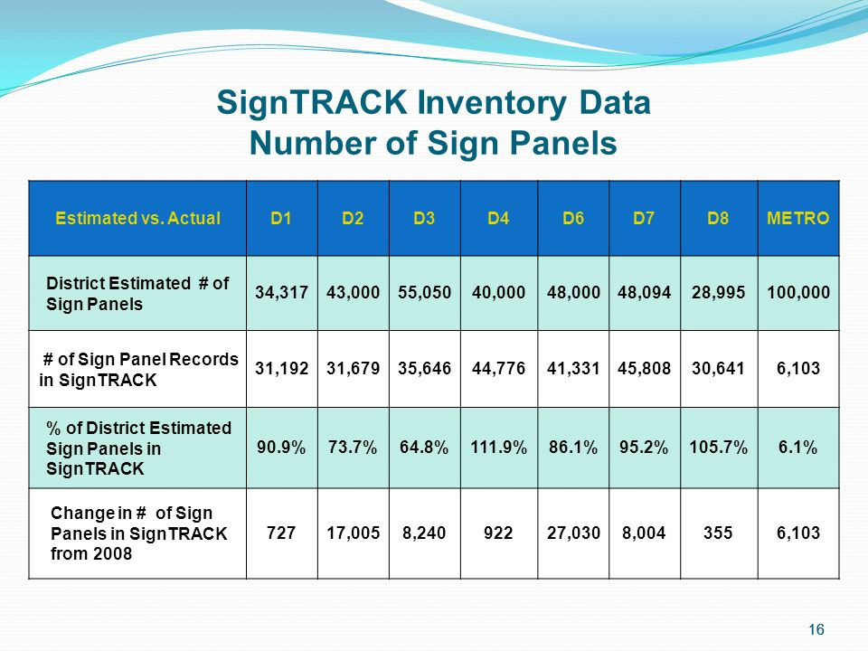 16 SignTRACK Inventory Data Number of Sign Panels Estimated vs.