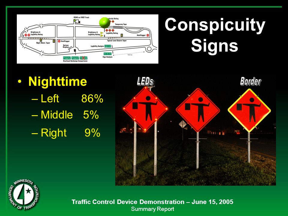 Traffic Control Device Demonstration – June 15, 2005 Summary Report Nighttime –Left 86% –Middle 5% –Right 9% Conspicuity Signs