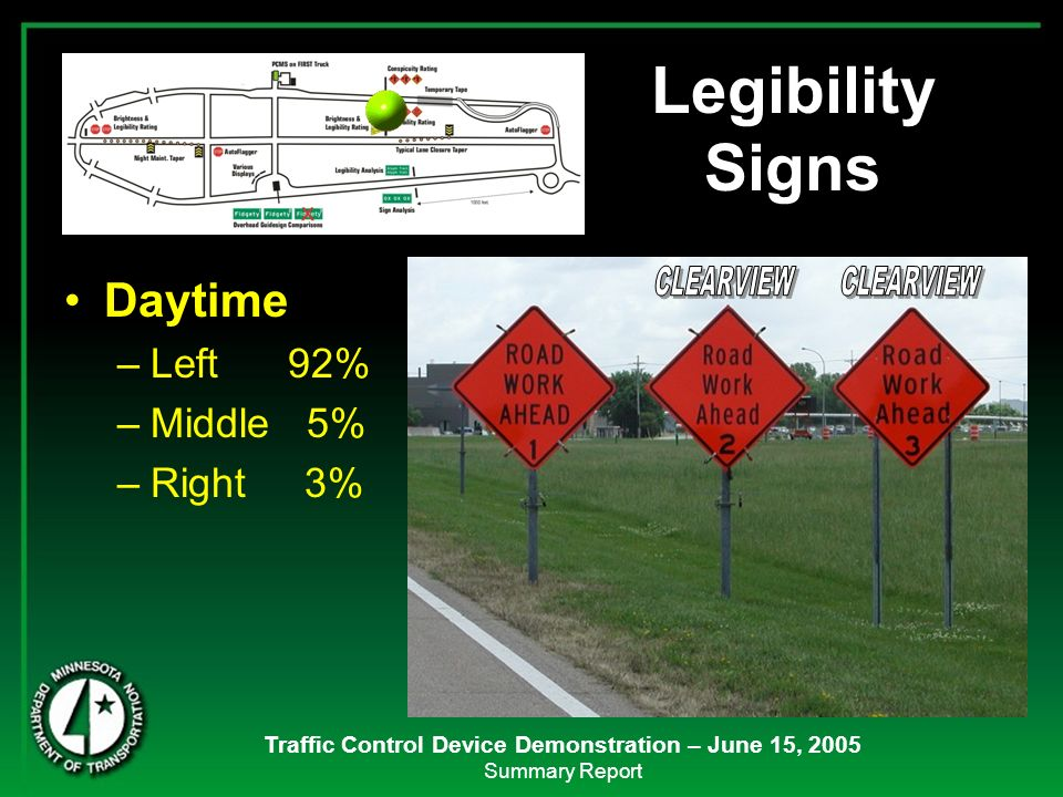 Traffic Control Device Demonstration – June 15, 2005 Summary Report Daytime –Left 92% –Middle 5% –Right 3% Legibility Signs