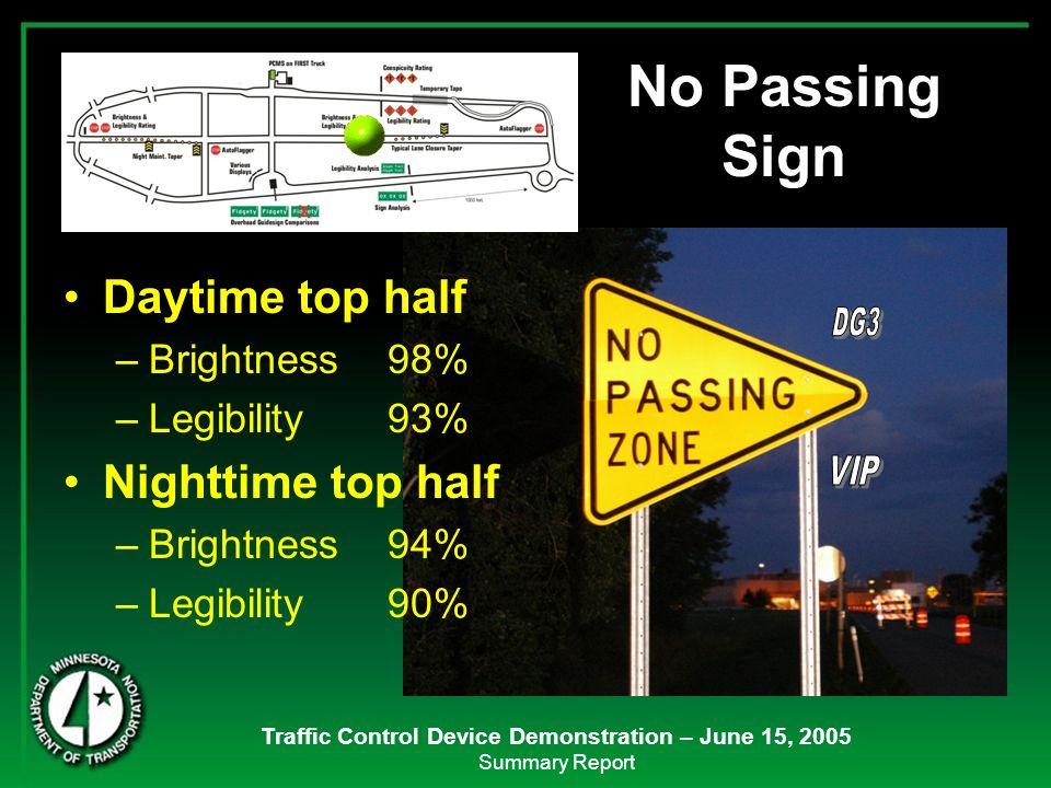 Traffic Control Device Demonstration – June 15, 2005 Summary Report Daytime top half –Brightness 98% –Legibility 93% Nighttime top half –Brightness 94