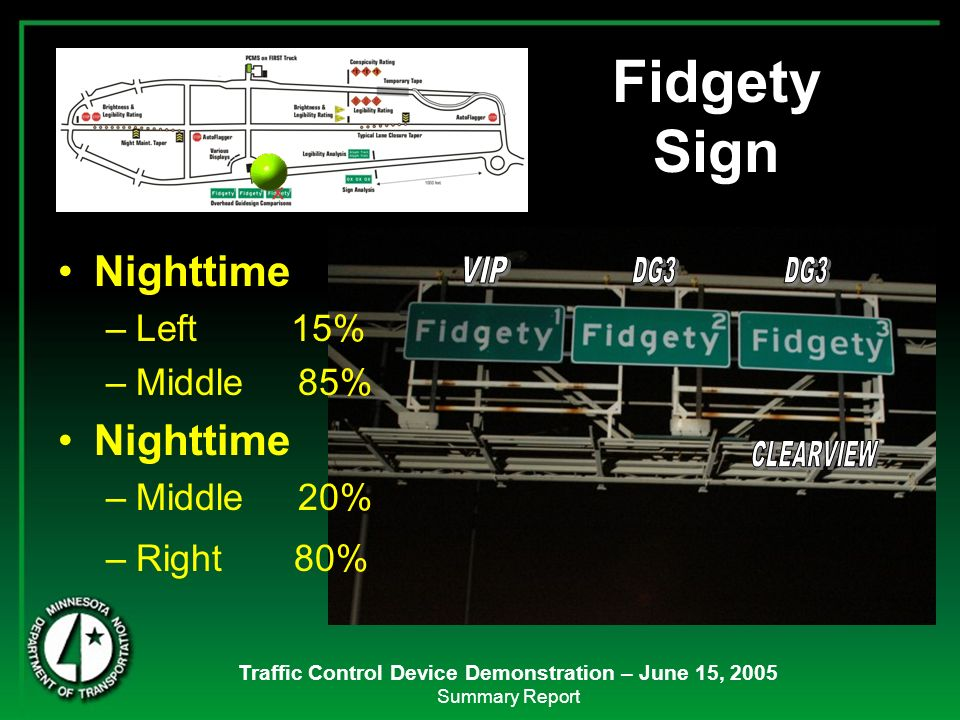 Traffic Control Device Demonstration – June 15, 2005 Summary Report Nighttime –Left 15% –Middle 85% Nighttime –Middle 20% –Right 80% Fidgety Sign