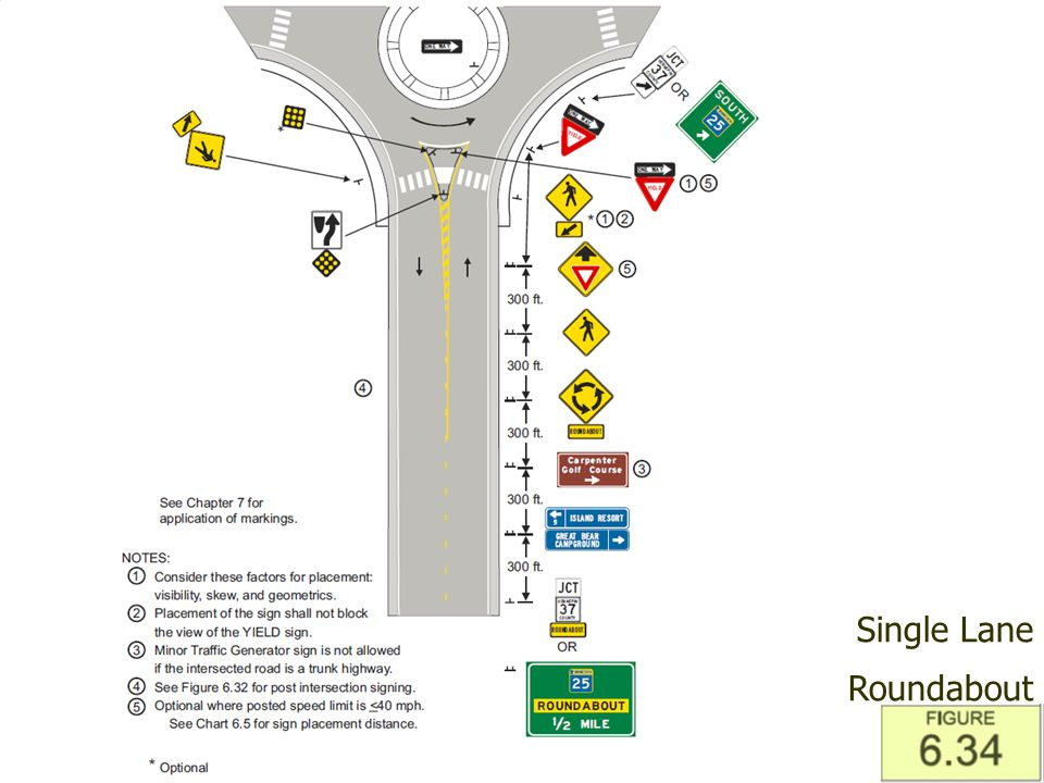 Office of Traffic, Safety, and Operations 30 Application Guidelines – Guide Signs Single Lane Roundabout