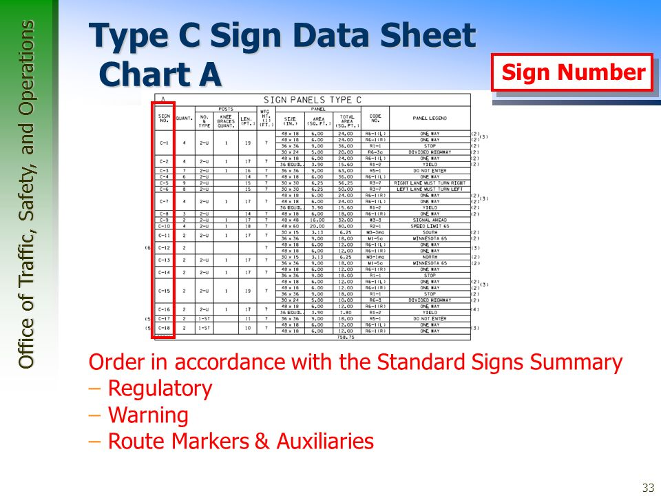 Office of Traffic, Safety, and Operations 33 Type C Sign Data Sheet Chart A Order in accordance with the Standard Signs Summary – Regulatory – Warning – Route Markers & Auxiliaries Sign Number