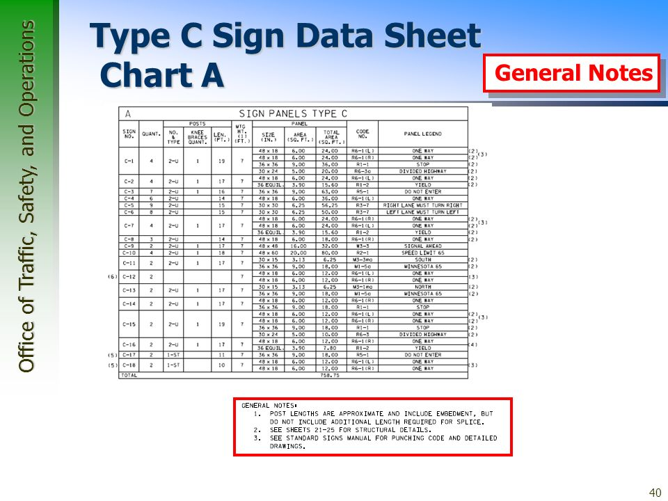 Office of Traffic, Safety, and Operations 40 Type C Sign Data Sheet Chart A General Notes