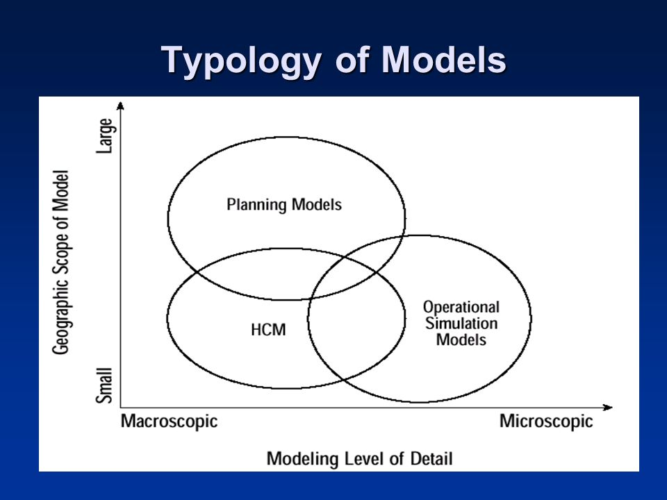 Typology of Models